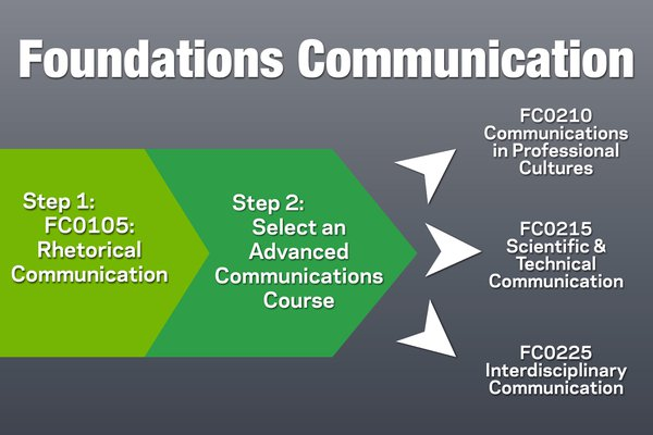 Foundations Communication